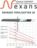 Саморегулирующийся нагревательный кабель DEFROST PIPE/GUTTER 20